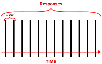 Responses/time of behavior ready to be put on cue